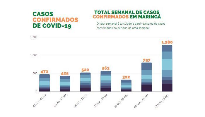Total semanal de casos confirmados em Maringá