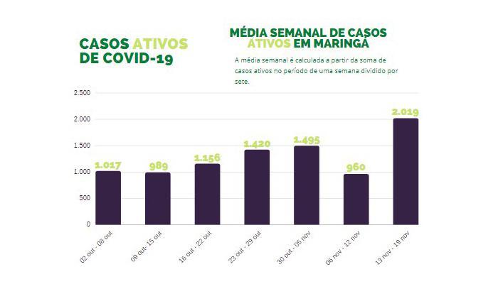 Média semanal de casos ativos em Maringá