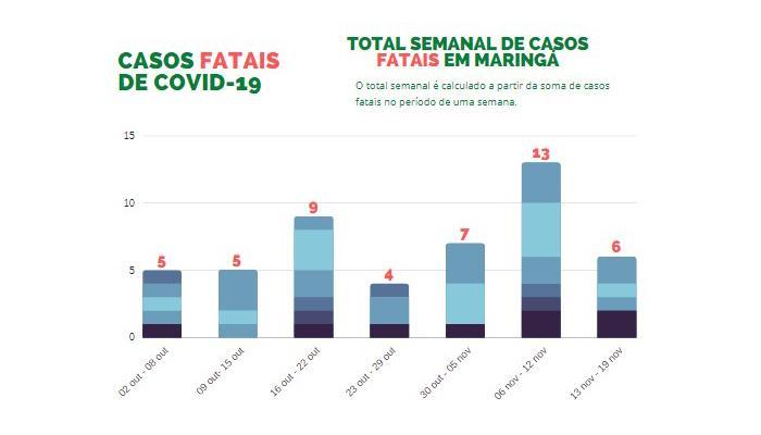 Total semanal de casos fatais em Maringá