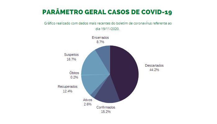 Parâmetro geral de casos de Covid-19 em Maringá