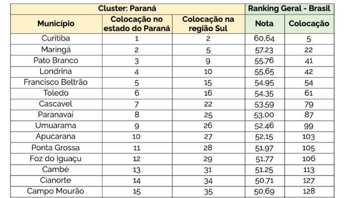Ranking de Competitividade dos Municípios